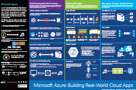 Azure Real World Cloud Apps Infographic