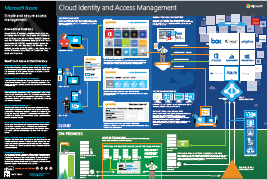 MS Cloud Identity and Access Infographic