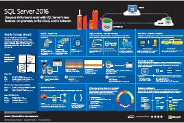 MS SQL Server 2016 Infographic