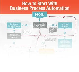 Getting Started with BPA Infographic